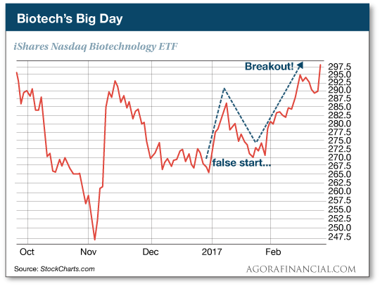 Biotech's Big Day