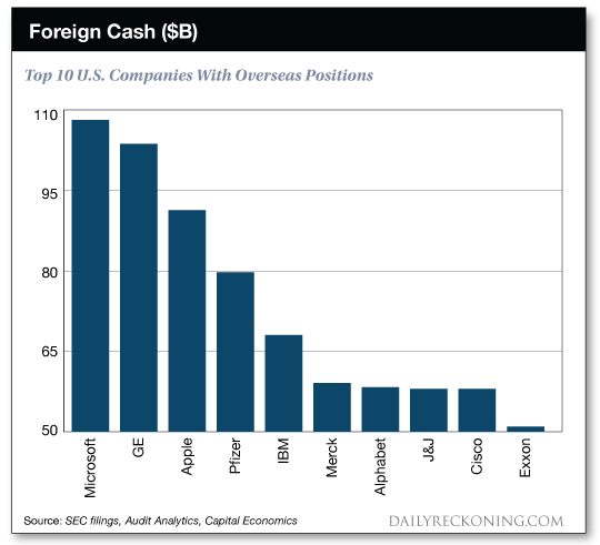 Foreign Cash ($B), Top 10 U.S. Companies With Overseas Positions