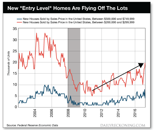 New entry level homes are flying off the lots