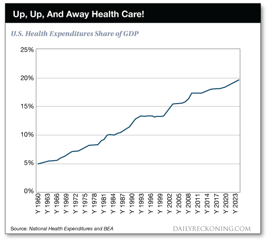 U.S. health expenditures share of GDP