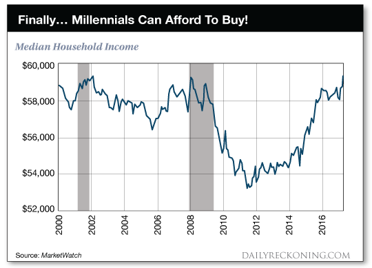 Median Household Income, chart