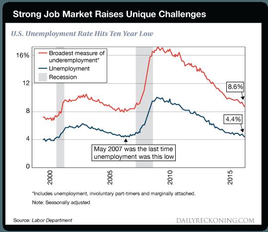 Strong Job Market Raises Unique Challenges