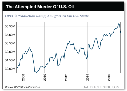 The Attempted Murder Of U.S. Oil