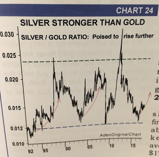 Silver stronger than gold