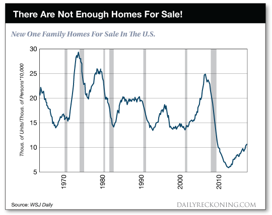 There are not enough homes for sale