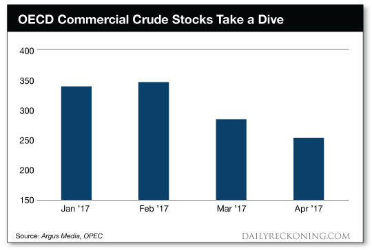 OECD Commercial crude stocks take a dive