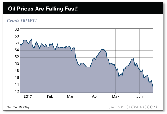 Oil prices are falling fast