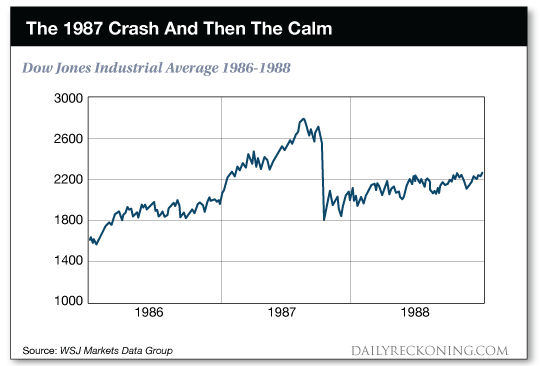 The 1987 Crash And Then The Calm