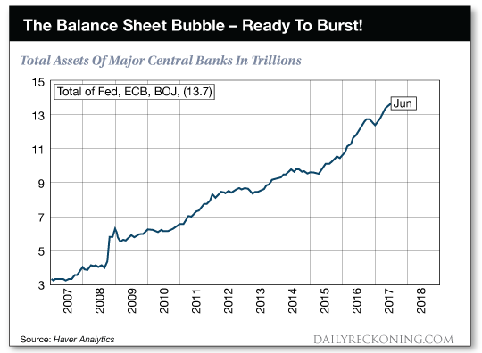 The Balance Sheet Bubble - Ready to Burst! chart