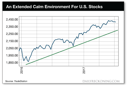 An Extended Calm Environment For U.S. Stocks