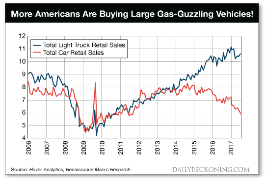 More Americans Are Buying Large Gas-Guzzling Vehicles!