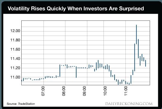 Volatility Rises Quickly When Investors Are Suprised