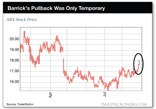 chart: Barrick's Pullback Was Only Temporary