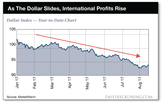 chart: As The Dollar Slides, International Profits Raise