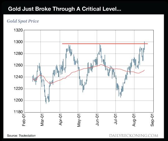 chart: Gold just broke through a critical level