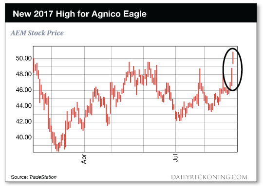 chart: New 2017 High for Agnico Eagle