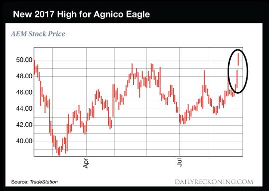 chart: New 2017 High for Agnico Eagle
