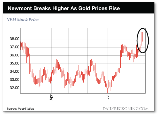 chart: Newmond Breaks Hiher As Gold Prices Rise