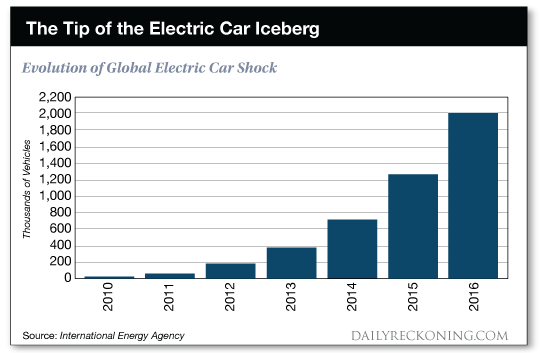 The Tip of the Electric Car Iceberg