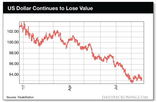 chart: U.S. Dollar continues to Lose Value