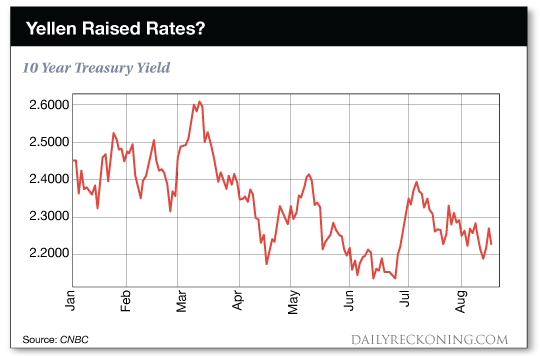 chart: Yellen Raised Rates?