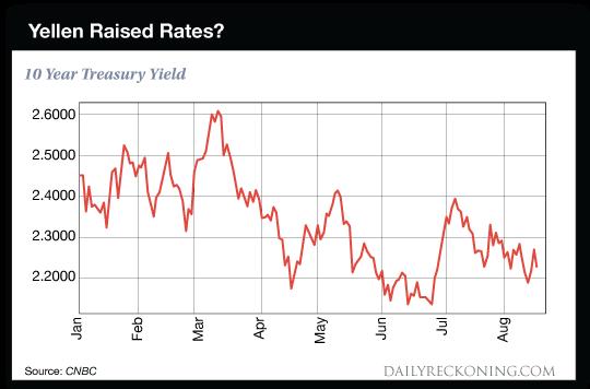 chart: Yellen Raised Rates?