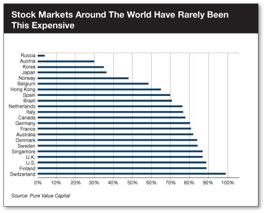 chart: stock markets around the world
