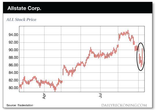 chart; Allstate Corp.