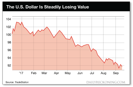 the u.s. dollar is steadily losing value