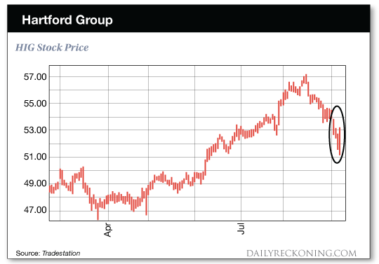 chart: Hartford Group