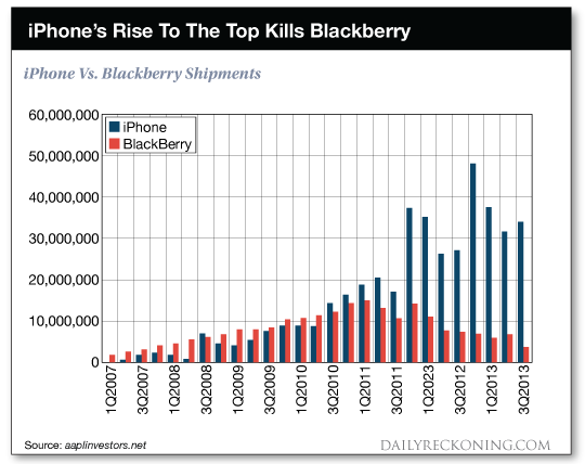 chart: iPhone's rise to the top kills blackberry