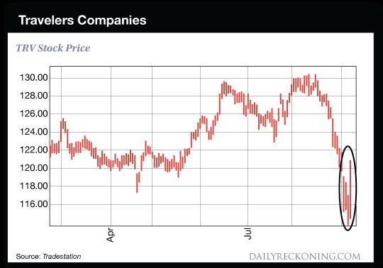 chart: Travelers Companies