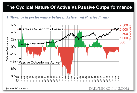 chart: The Cyclical Nature of Active Vs Passive Outperformance