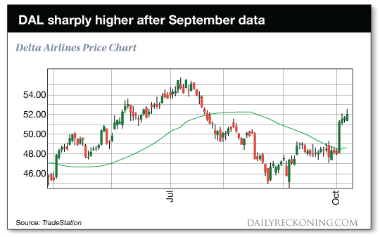chart: DAL sharply higher after September data