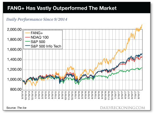 chart: FANG+ has vastly outperformed the market