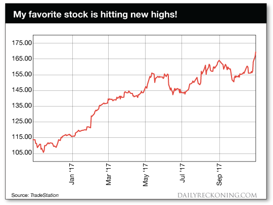 chart: Zach's favorite stock