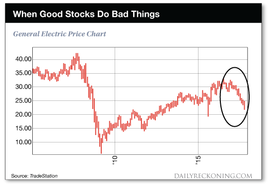 chart: When Good Stocks Do Bad Things