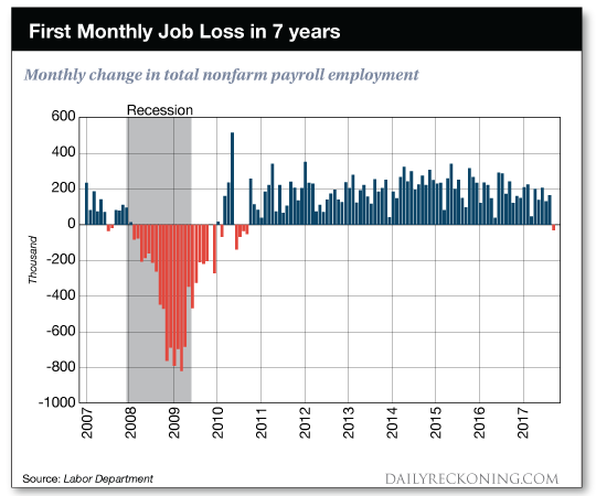 chart:    First    Monthly    Job    Loss    in    7    Years