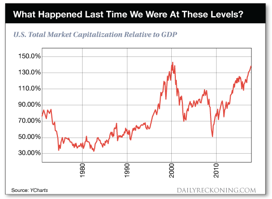 chart: what happened last time