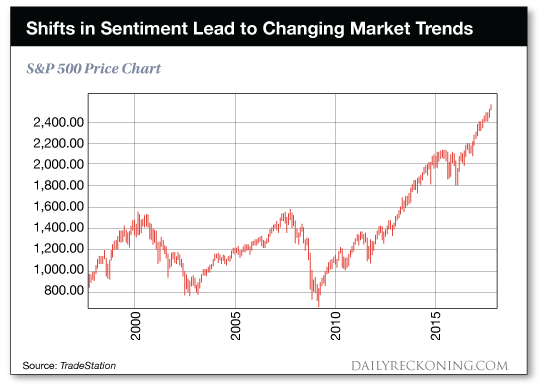 chart: Shifts in sentiment