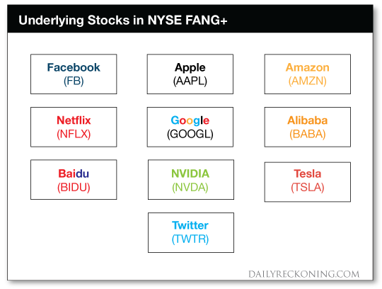 chart: underlying stocks in NYSE FANG+