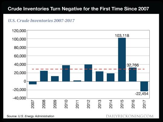 chart: crude inventories