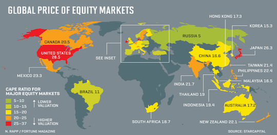 global price of equity markets