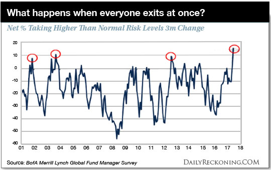 chart: What happens when everyone exits at once