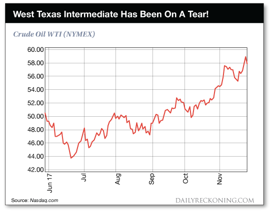 chart: WTI on a tear