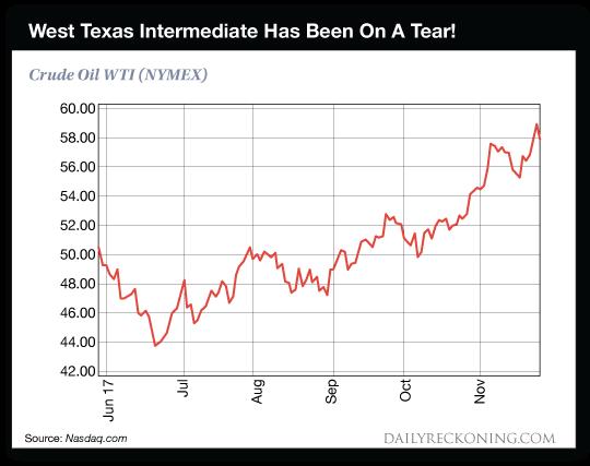 chart:    WTI    on    a    tear