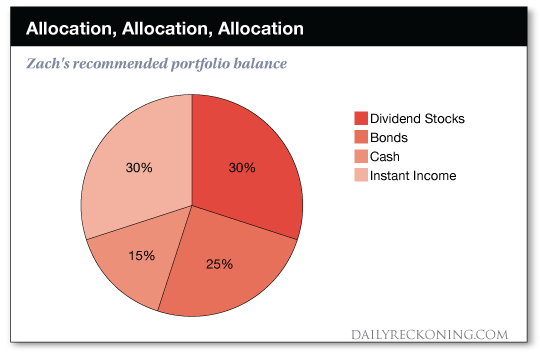 Allocation chart