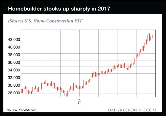 Homebuilder chart