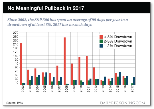 chart: No Meaningful Pullback