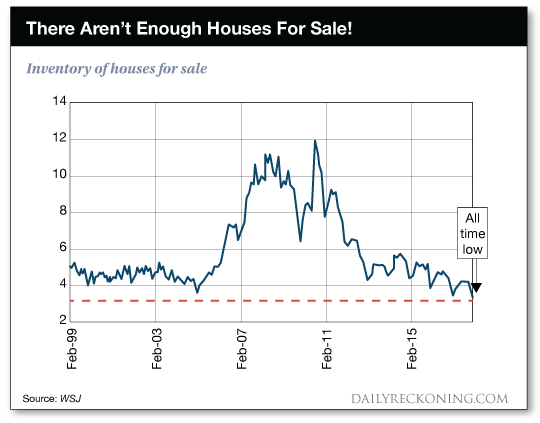 [Charts] Real Estate Boom or Bust?